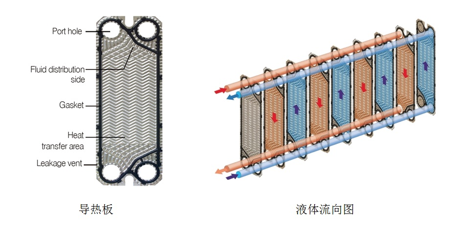 是由一系列具有一定波纹形状的金属片叠装而成的一种新型高效换热器.